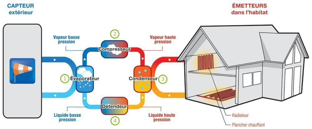 principes de fonctionnement d 39 une pompe chaleur. Black Bedroom Furniture Sets. Home Design Ideas